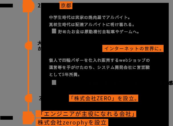 zerophy設立の歴史